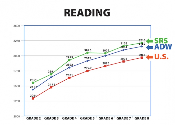 A chart of reading scores comparing school to archdiocese to nation